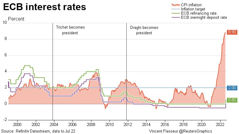 ECB rates and inflation