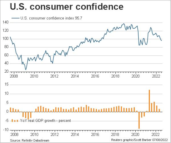 US consumer confidence and GDP (Conference Board)