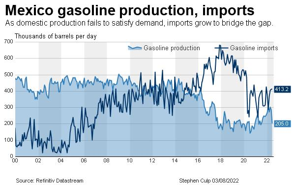 Mexico gasoline production, imports