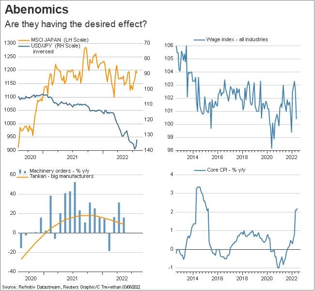 Japan economic snapshot abenomics