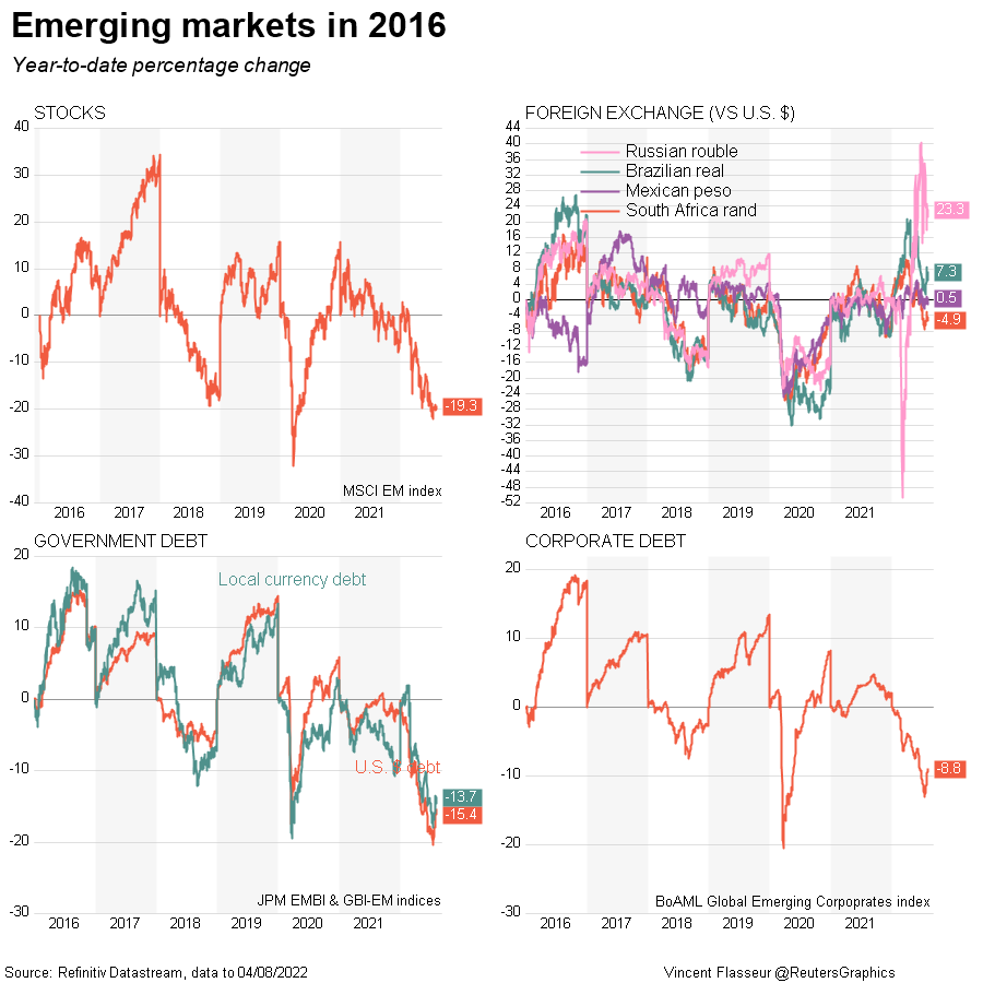 Emerging markets in 2016 DataStream Chart