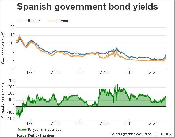 Spanish government bond yields and curve