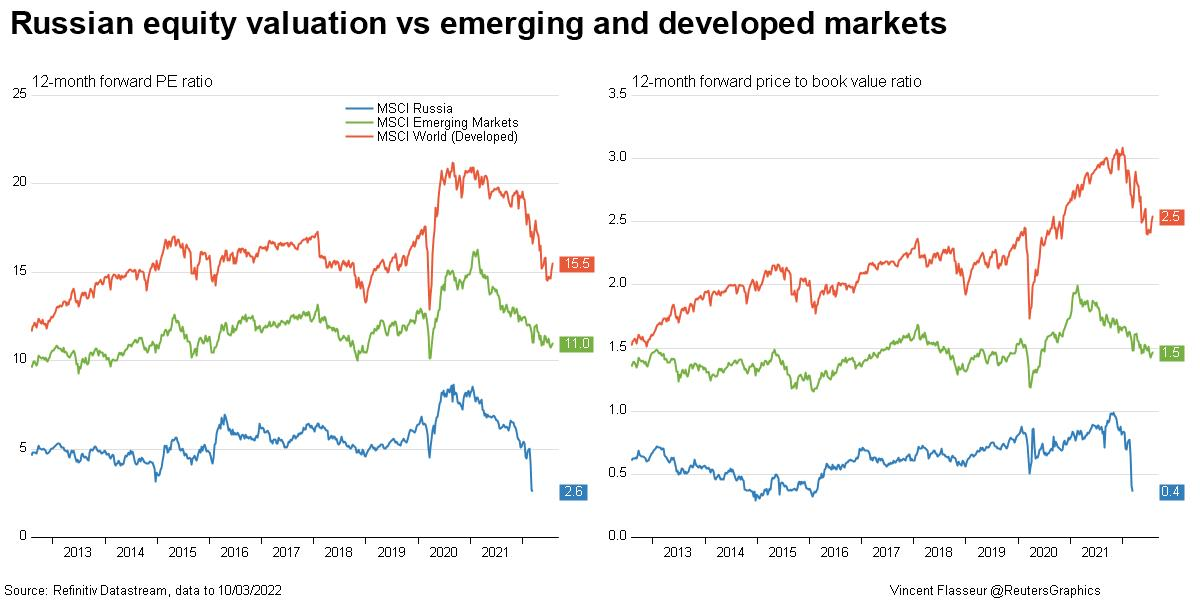 Russian equities valuation vs emerging and developed markets