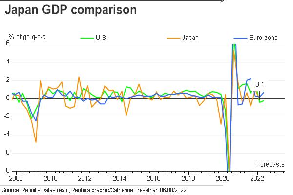 Japan, US, EZ GDP