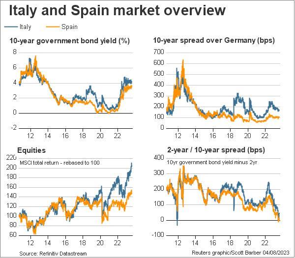 """gateway% - Italia y España """"de la manita"""" como para presumir esta Monti"""