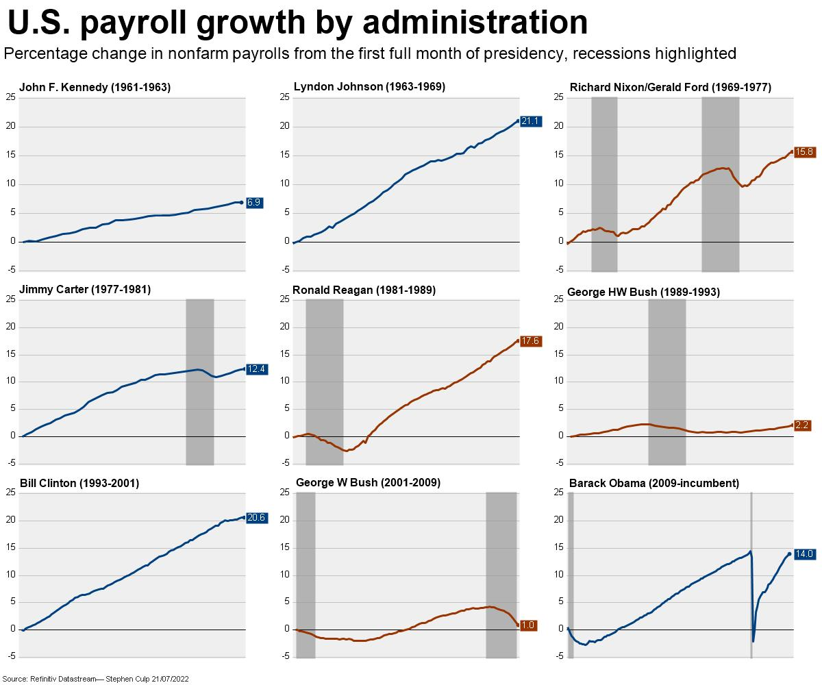 U.S. payroll growth by administration