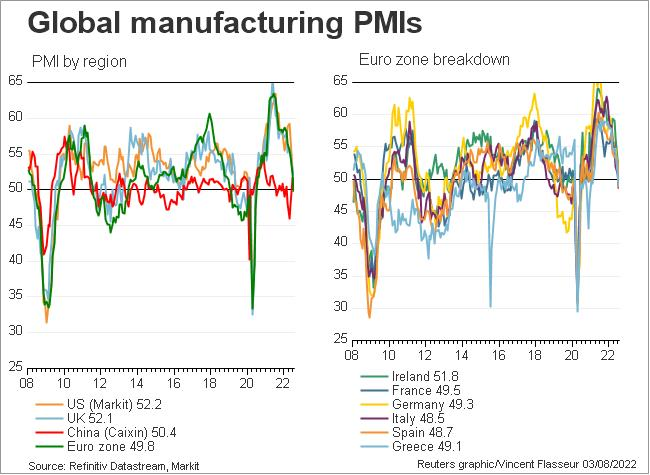 Global manufacturing PMI overview (Markit)