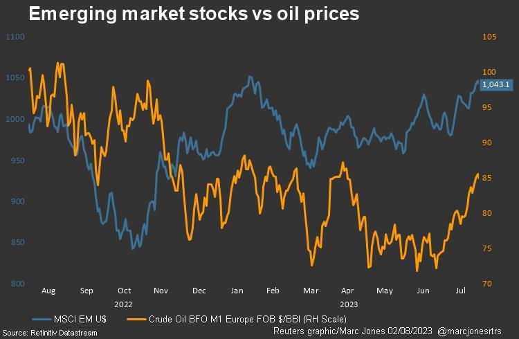 Oil vs EM equities