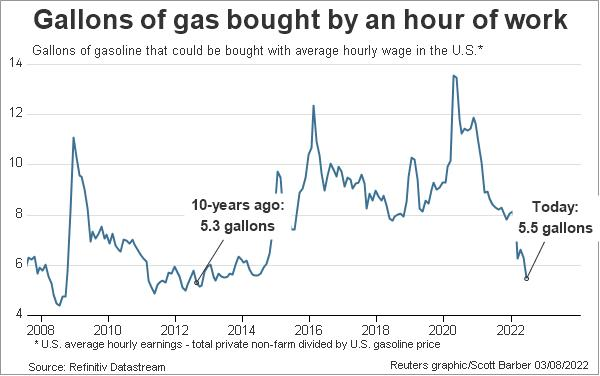 US gasoline - number of gallons bought with an hour of work