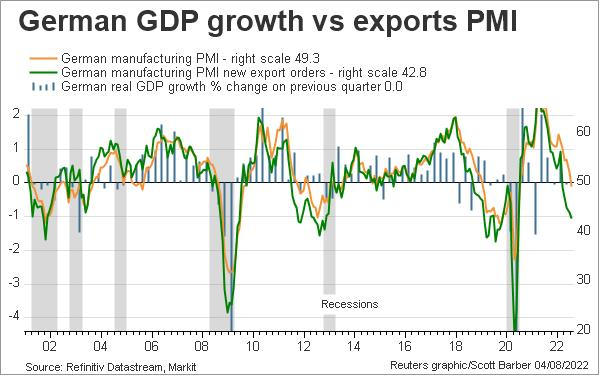 German manufacturing PMI new exports
