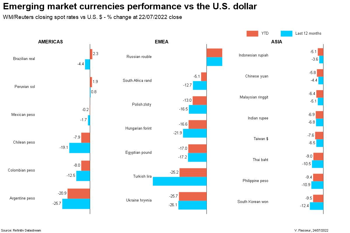 Emerging market currencies performance - 2014 YTD