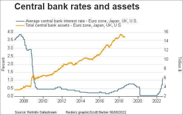 Central bank rates and assets