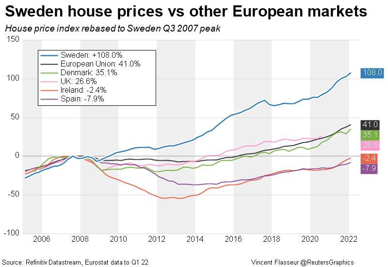 Sweden house price growth