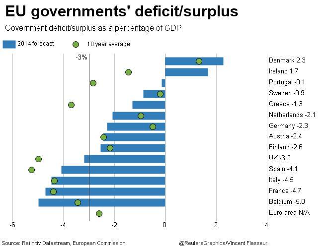 gateway% - Deficits en Eurozona