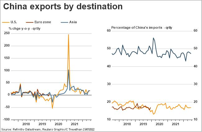 China exports by destination