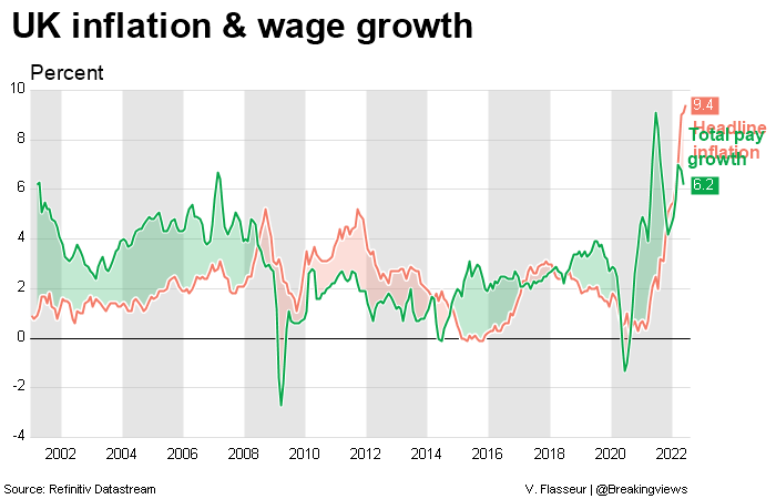 Uk Inflation And Wage Growth Datastream Chart