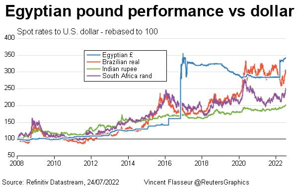 Egyptian pound performance vs dollar