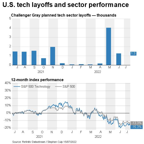 U S  tech layoffs and sector performance DataStream Chart
