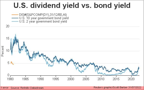 US dividend vs government bond yield