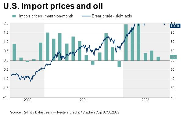 U.S. import prices vs. Brent crude