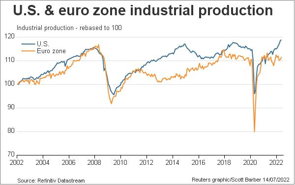 US and euro zone industrial production rebased to 100