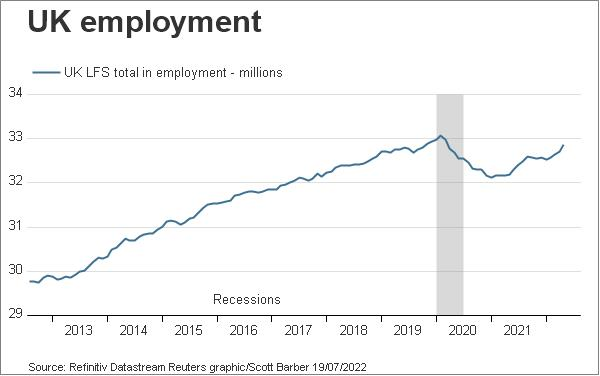 UK total employment level