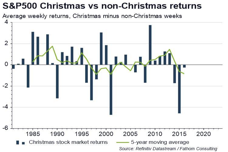 http://product.datastream.com/dscharting/gateway.aspx?guid=c0d3e667-65a5-4c8e-96d7-7282bd5a1d1e&chartname=S%26P500%20Christmas%20vs%20non-Christmas%20returns&action=REFRESH