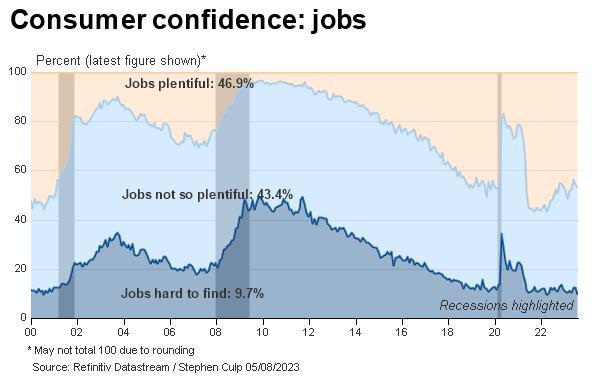 Consumer confidence: jobs