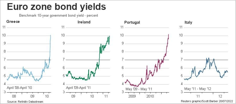 Euro zone bond yields and 7%