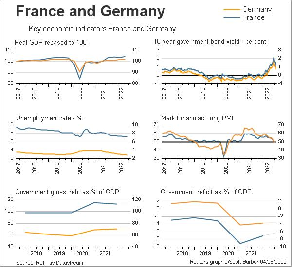 http://product.datastream.com/dscharting/gateway.aspx?guid=c75c9b60-78af-44ec-9ab6-8fdb8dbee2d6&chartname=France%20vs.%20Germany&groupname=France&date=20120510&owner=ZRTN274&action=REFRESH