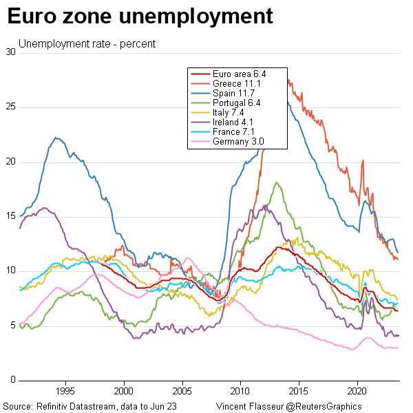 gateway% - Grafica de paro Eurozona