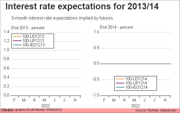 Interest rate expectations 2013 and 2014