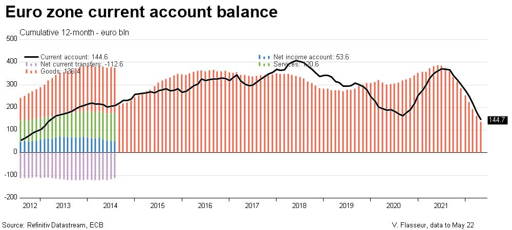 Euro zone current account breakdown
