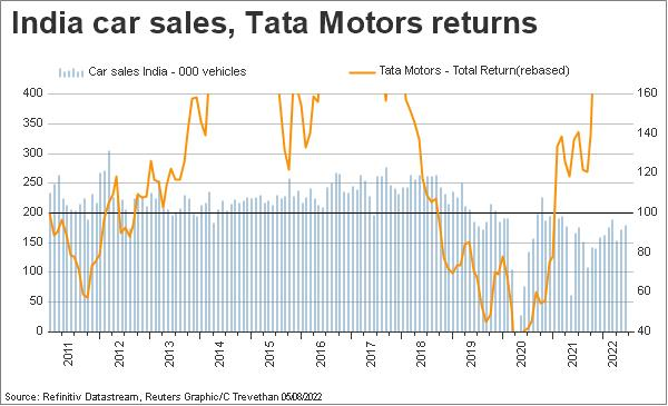 India Tata motors, India car sales
