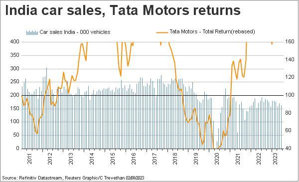 India Tata motors, India car sales