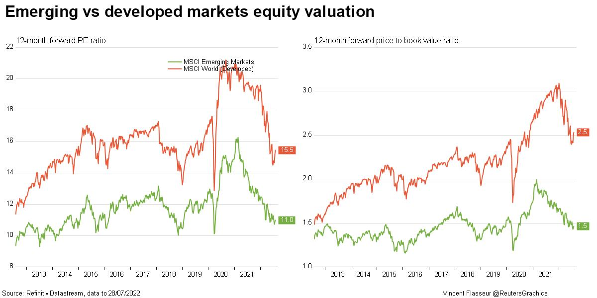 Emerging vs developed markets equity valuation