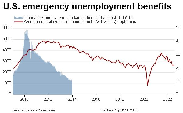U.S. emergency unemployment claims, average unemployment duration