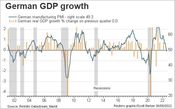 German GDP growth and manufacturing PMI