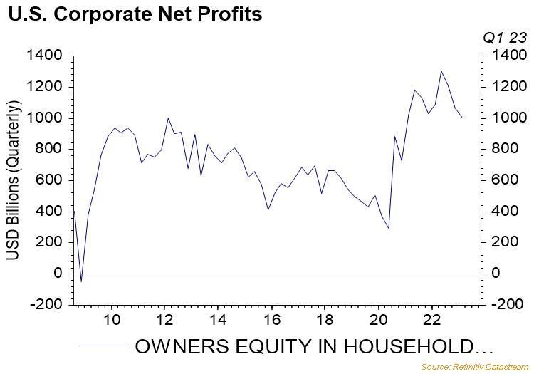 U.S. Corporate Net Profits