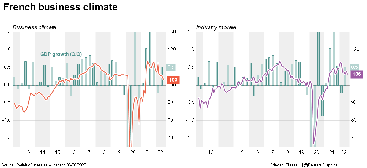 France business climate and GDP