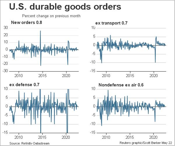US durable goods orders overview
