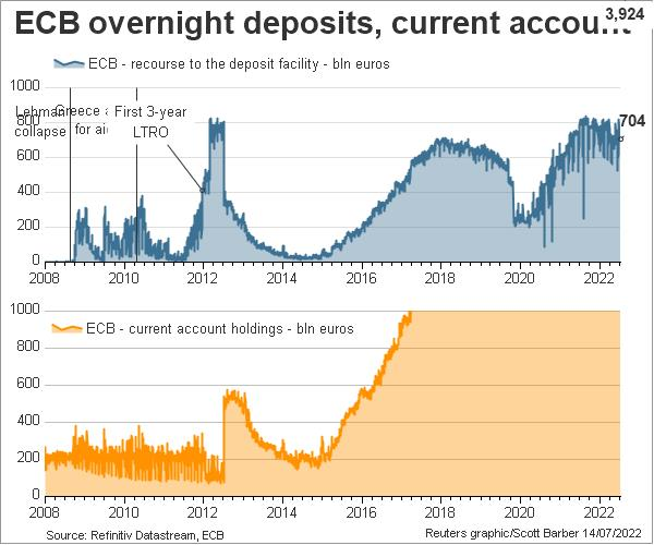 ECB deposit facility and current account