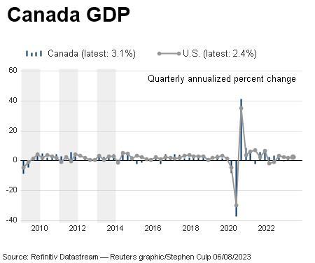Canada quarterly GDP