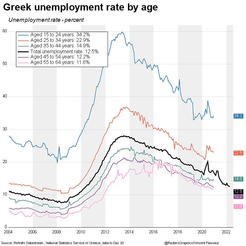 Greek unemployment rate by age