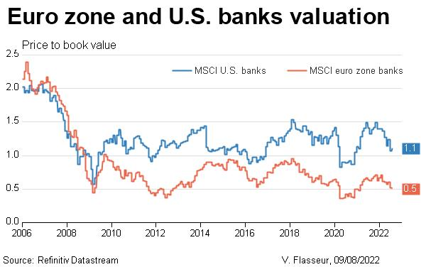 Euro zone and U.S. banks valuation