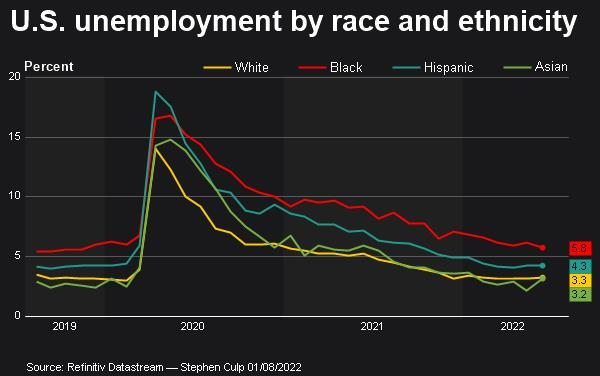 U.S. unemployment by race and ethnicity