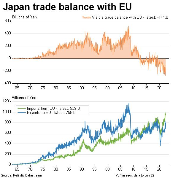 chart of Japan trade balance with EU