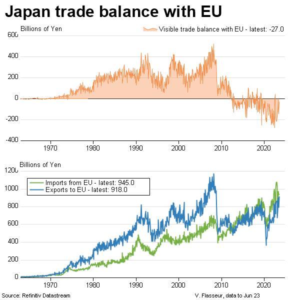 Japan trade balance with EU