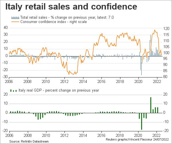 Italy retail sales and confidence