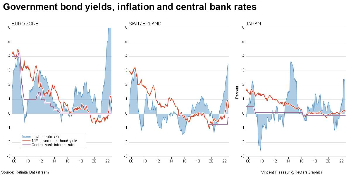 Government bond yields, inflation and central bank rates